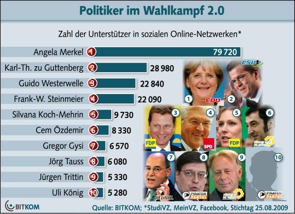 Politiker im Wahlkampf 2.0